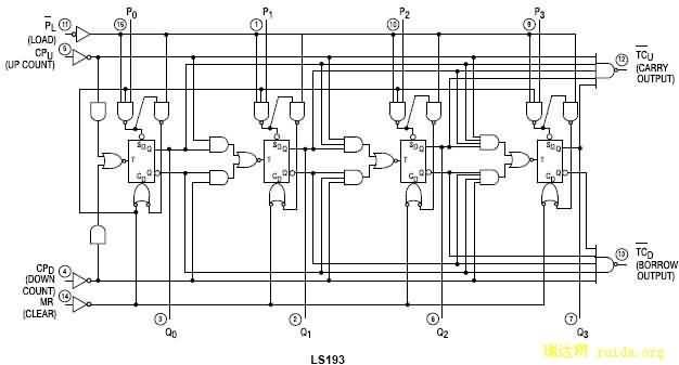 微信:hy928-net 74LS192同步可逆递增/递减BCD 计数器 74LS193同步可逆递增/递减四位二进制计数器 特点:电路可进行反馈,而很容易的被级联。即把借位输出端和进位输出端分别反馈到后级计数器的减计数输入端和加计数输入端上即可。 芯片内部有级联电路 同步操作 每触发器有单独的预置端 完全独立的清零输入端 真值表: MRPLCPUCPDMODE工作模式ab126计算公式大全HXXXReset (Asyn.