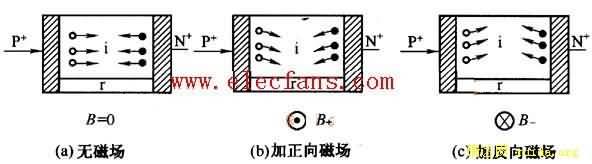 此时磁敏二极管的正向电流增大,电阻减小.